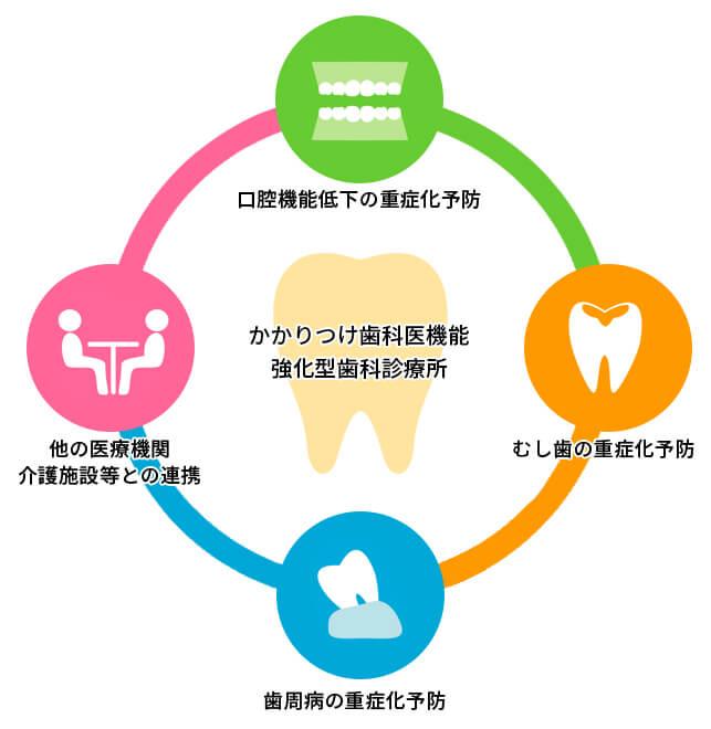 お口の健康を維持、改善することで、国民の健康寿命の延伸とQOL(生活の質)の改善を図るという目標に向かい、かかりつけ歯科医機能強化型歯科診療所の制度が生まれました